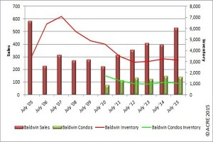 Baldwin County Residential Sales Up in July 2015