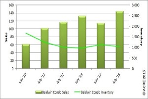 Baldwin County Condo Sales Up in July 2015