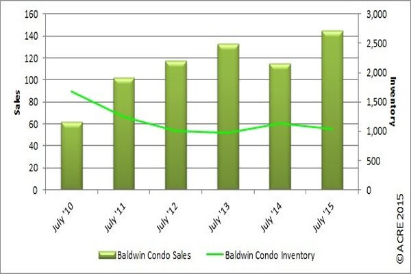 Baldwin County condo sales were up in July 2015 by 26.1 percent.